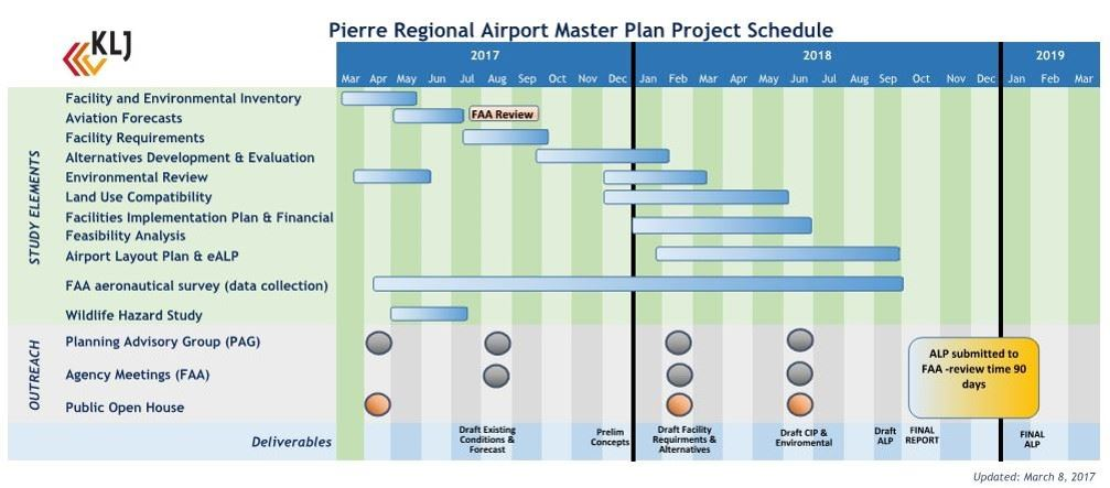 PIR Airport Master Plan Project Schedule